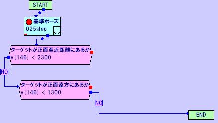 モーション中のPSDセンサによる動作分岐