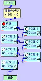 状態記録変数に分岐先の番号を記録